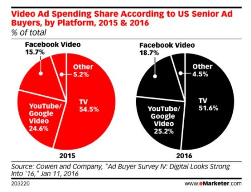 Big $$ for US Video Ad Spending